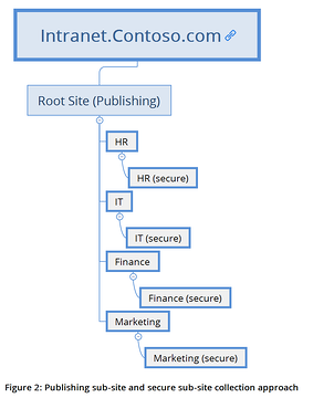 Modernizing Your Approach To Site Architecture In Sharepoint