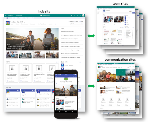 Modernizing Your Approach to Site Architecture in SharePoint and Office 365