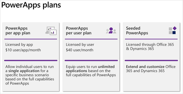 PowerApps license plan summary