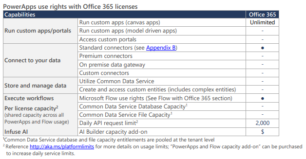 An Office 365 Users Guide to PowerApps and Flow Licensing