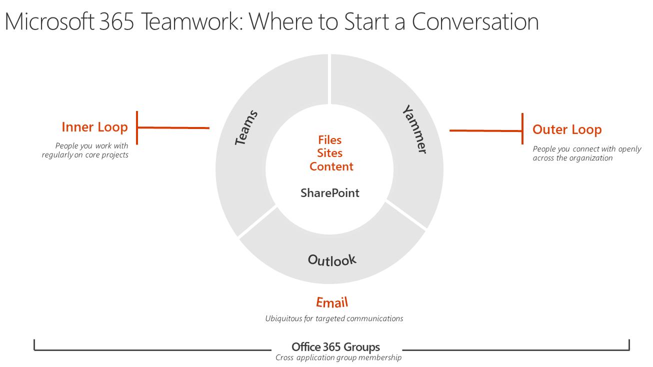 Microsoft 365: Where to start a conversation